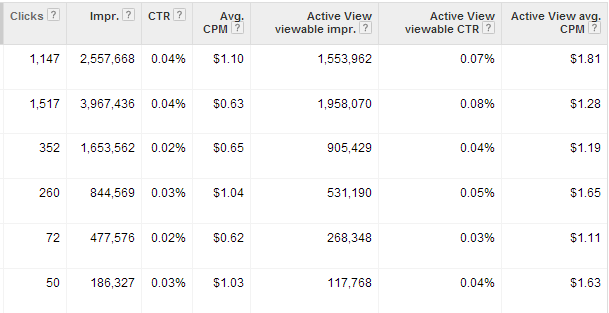 Google AdWords Viewable CPM
