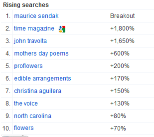 Google-Insights-Rising-Searches