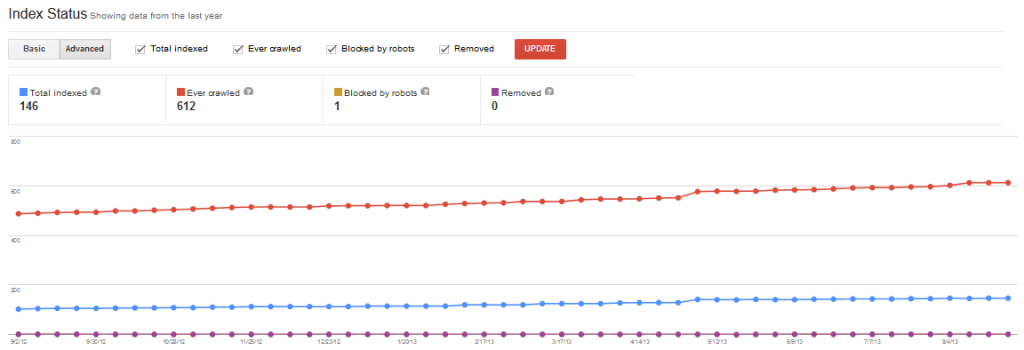 Google Webmaster Tools Index Status Report