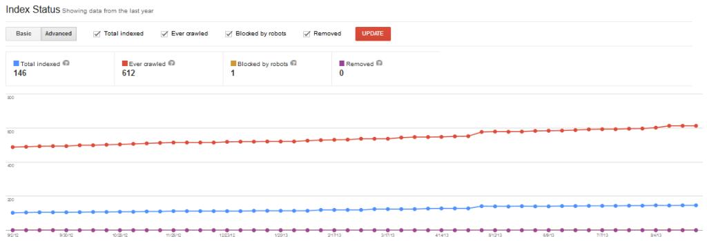 Google Webmaster Tools Index Status Report