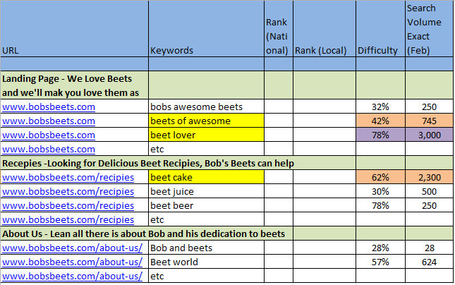 Third Image detailing Keyword Gaps and Opportunties