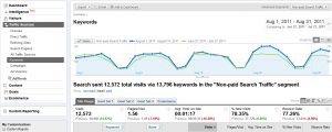 Google Analytics Keywords Report