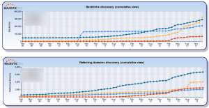 Majestic cumulative backlinks benchmarked
