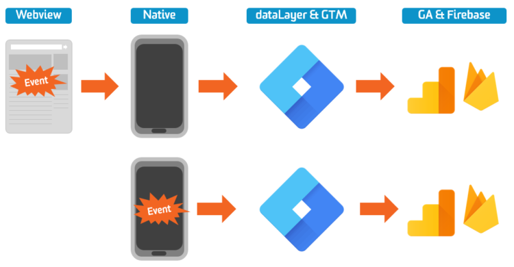 Firebase For Hybrid App Tracking: An Overview | Bounteous