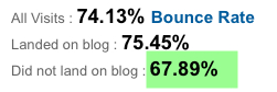 Prior bounce rate