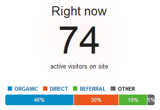 Real Time Reports in Google Analytics