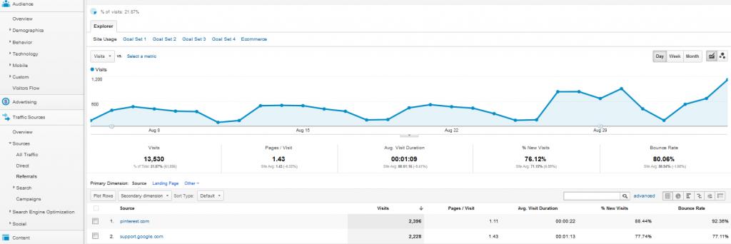 Referalls in Google Analytics