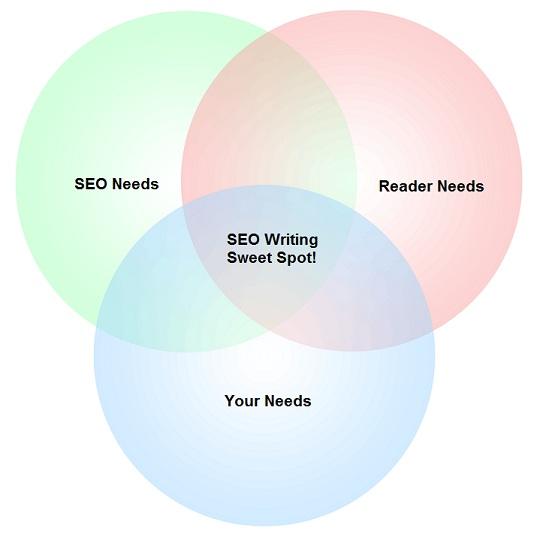 SEO Writing Venn Diagram of Needs