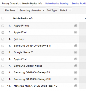 Mobile Devices report in Google Analytics