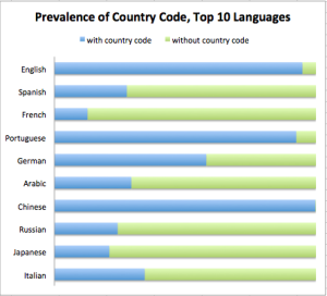 Usage of Country Codes by Language
