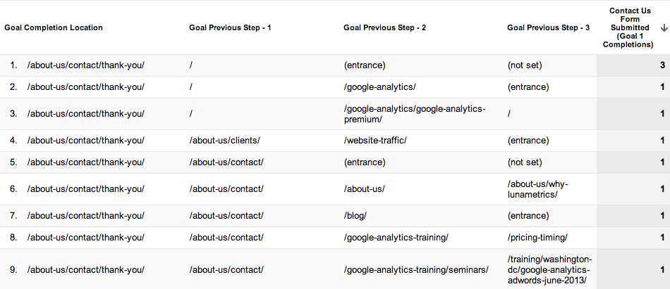 The Reverse Goal Path Report in Google Analytics