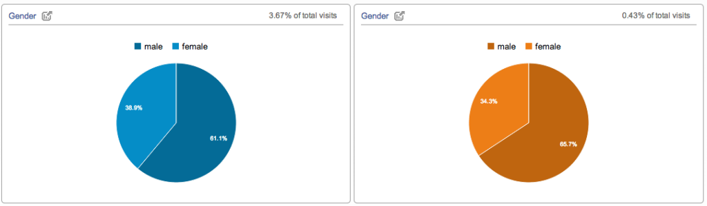 gender charts in google analytics