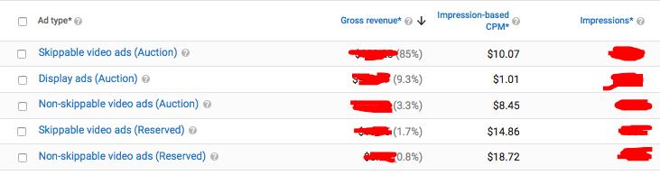 YouTube Analytics Ad Performance