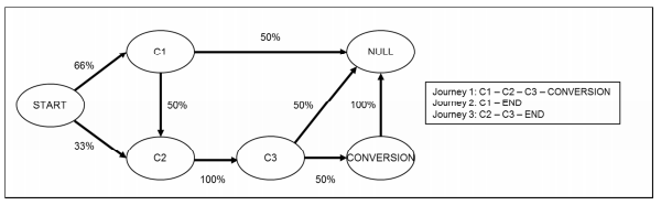 Markov model example from Mapping the custom journey: A graph-based framework for online attribution modeling, October 2014, Anderl, et al.