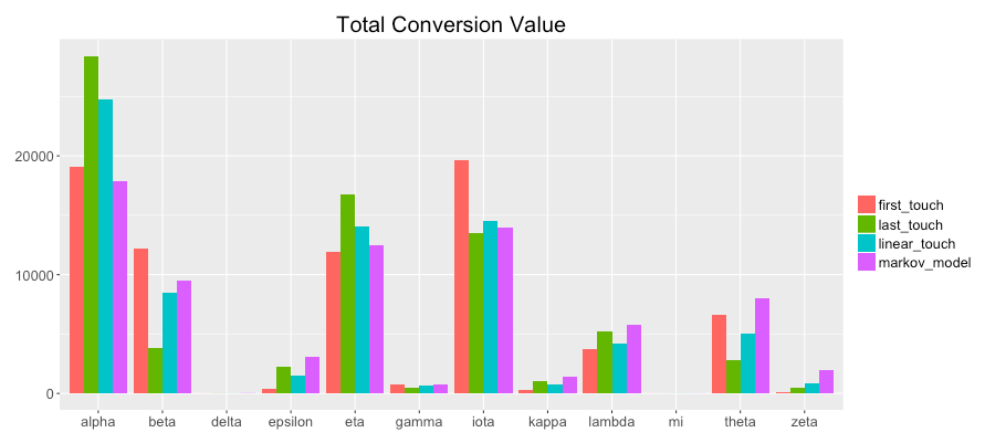 Total Conversion Value