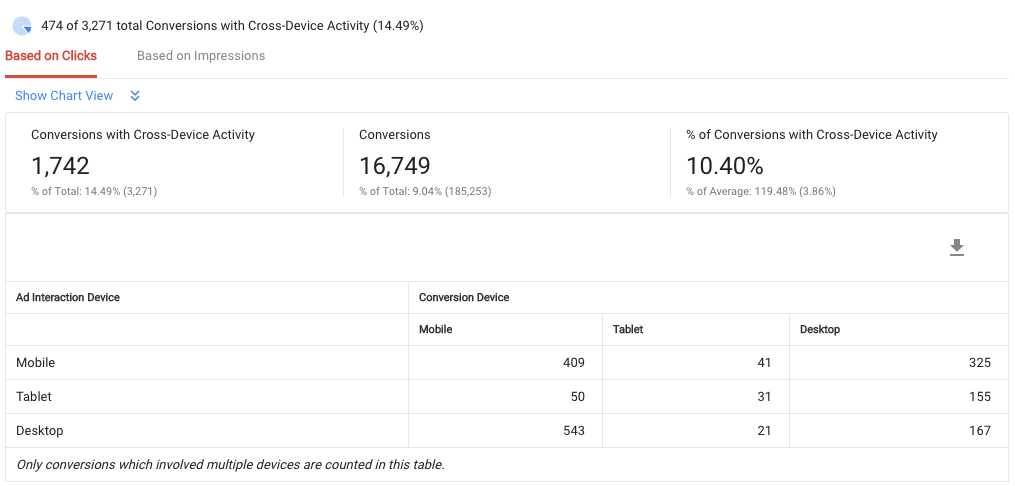 Google AdWords Cross-Device Overview