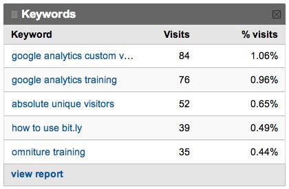 Keywords filtered