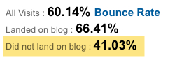 New Site bounce rate 1 week