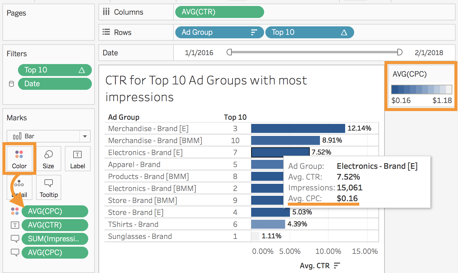 CTR and CPC for Top 10 Ad Groups with most impressions