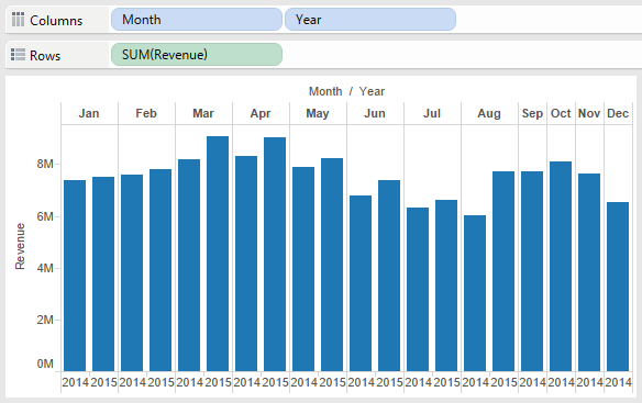 Tableau bar chart showing revenue by month after separating YOY data