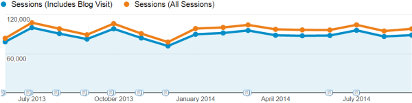 Company with lots of blog traffic
