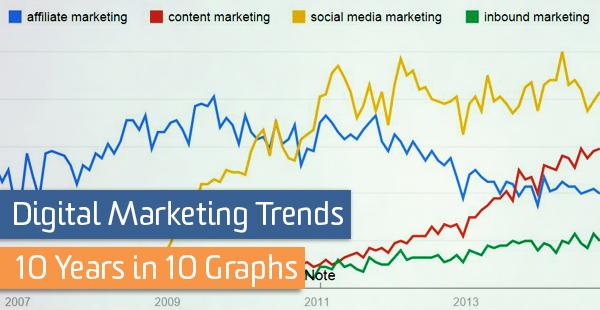 blog-digital-marketing-trends