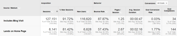 Comparing blog and home page ROI