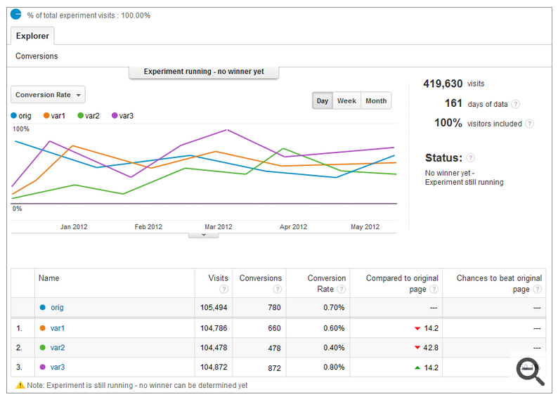 Google Analytics Content Experiments 20