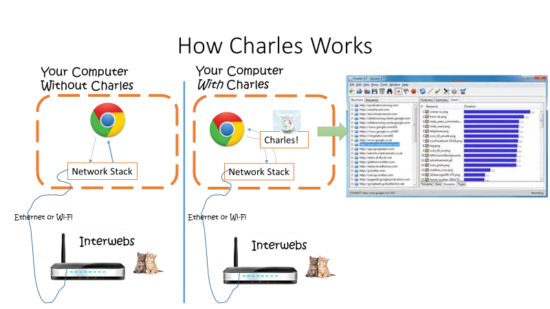 Using Charles Proxy To Inspect And Debug Google Analytics