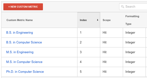 Create custom metrics in Google Analytics