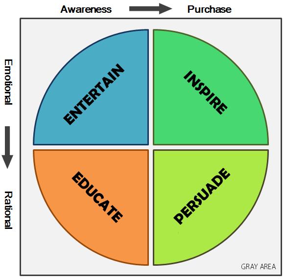 Creating Marketing Personas Chart