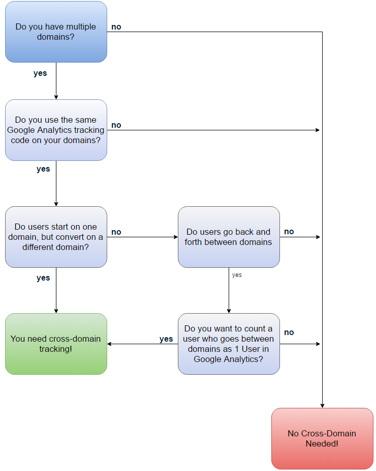 Cross-Domain Tracking Flowchart