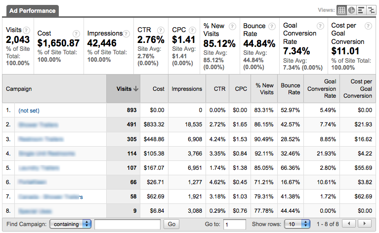 custom-report-google-analytics