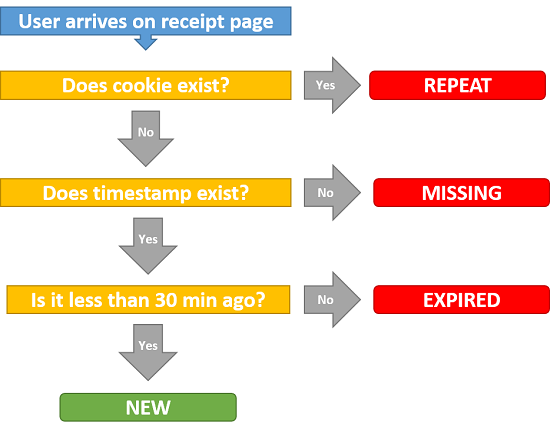 Flow for Duplicate Checking