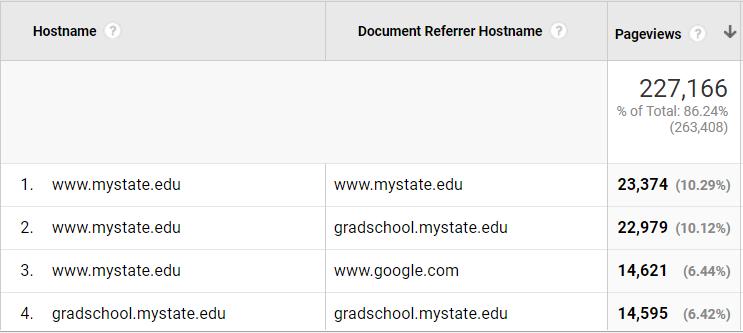 Google Analytics Hostname and Referrer Hostname