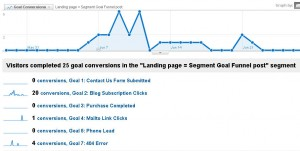 Goal conversions by landing page using Advanced Segments