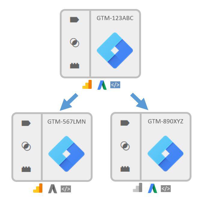 GTM Container Zones