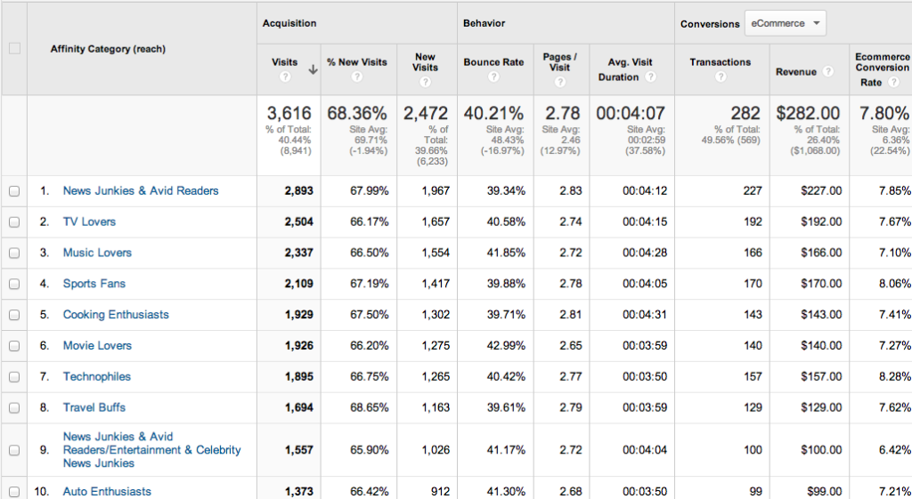google analytics interests affinity  categories report