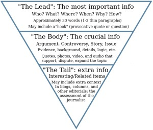 Picture of the inverted pyramid for public relations