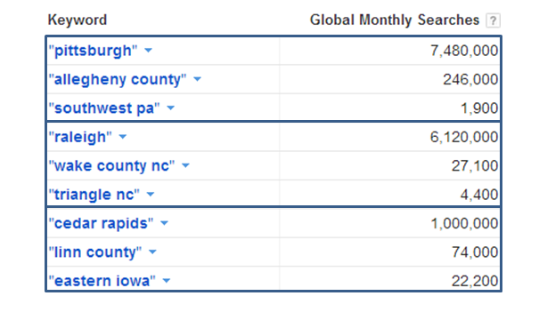 Keyword research for SW PA from Adwords