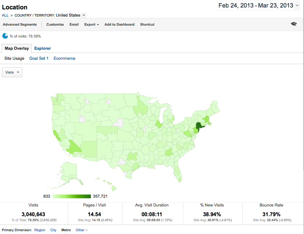Google Analytics Location Report