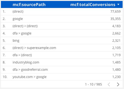 Multi-Channel Funnels In Google Data Studio   Bounteous