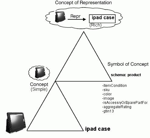 meaning-schema