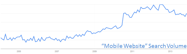 search volume for mobile website