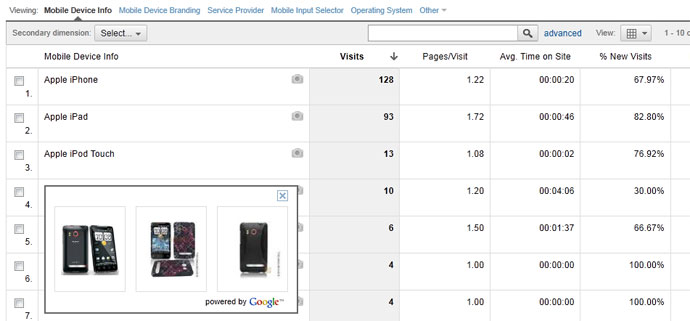 Google Analytics Mobile Device Info