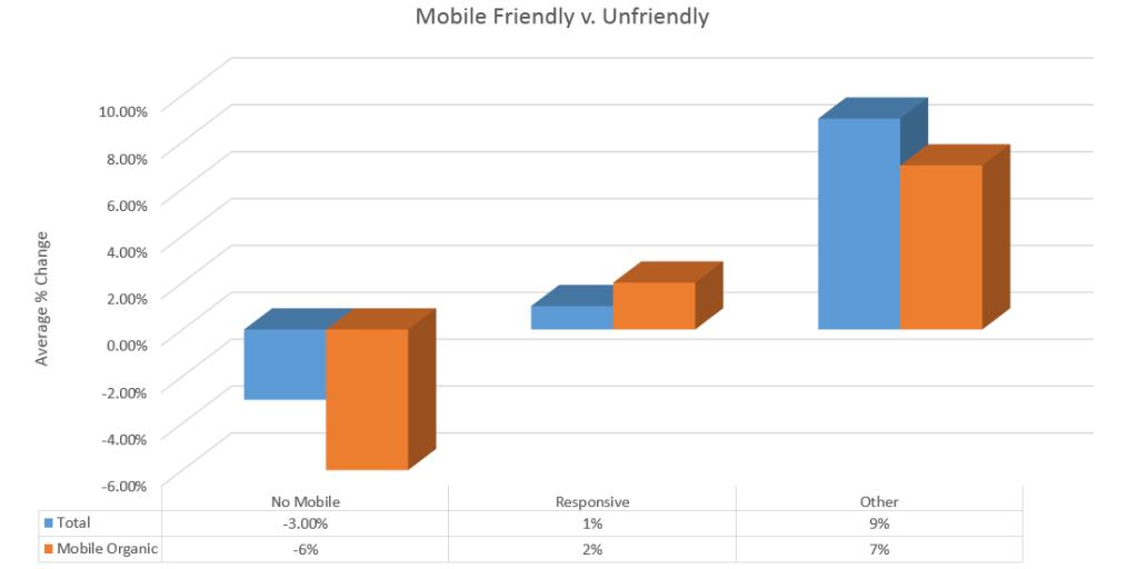 mobilegeddon-by-website-type