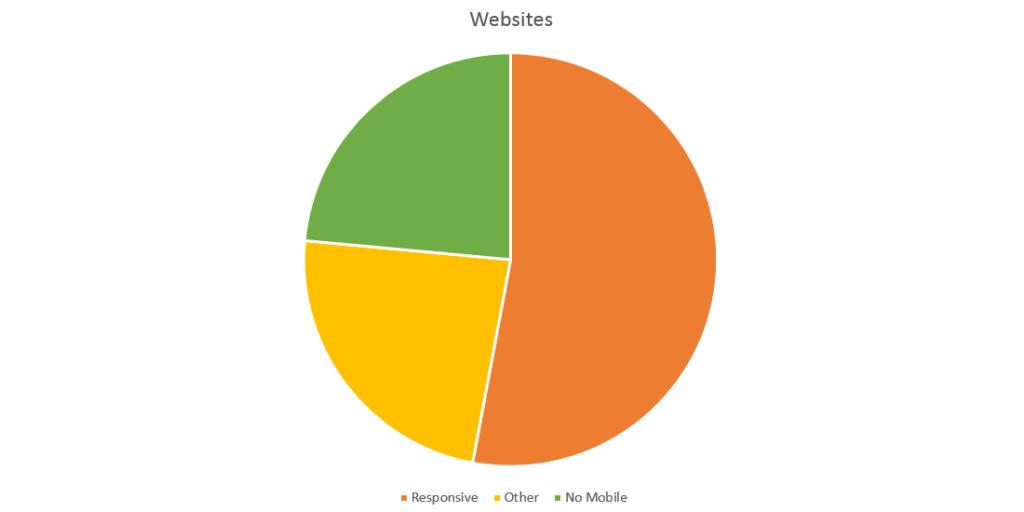 mobilegeddon-websites