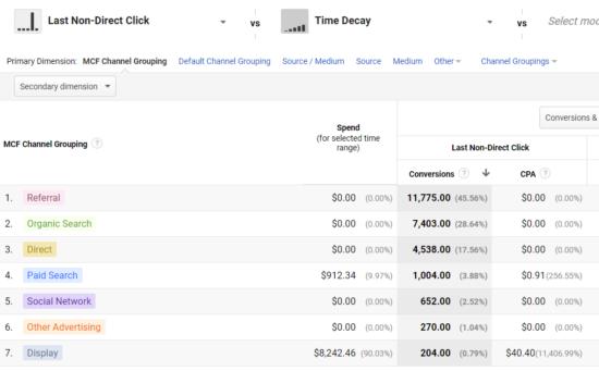 Marketing Attribution - Google Analytics & Google Analytics 360