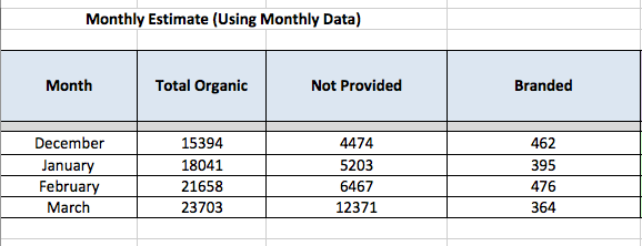 inputs for monthly non-branded (not provided)