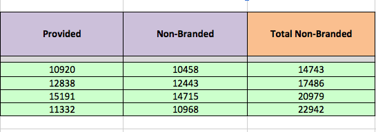 total non-branded keyword referrals